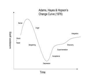 using the change curve in communication during change